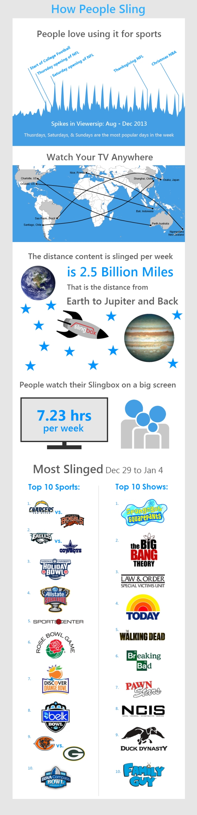 How People Sling infographic - 1/7/14