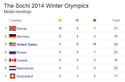 2014 Sochi Winter Olympics - Medal Standings as of 2/20/14