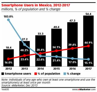 eMarketer: Smartphone Users in Mexico, 2012-2017